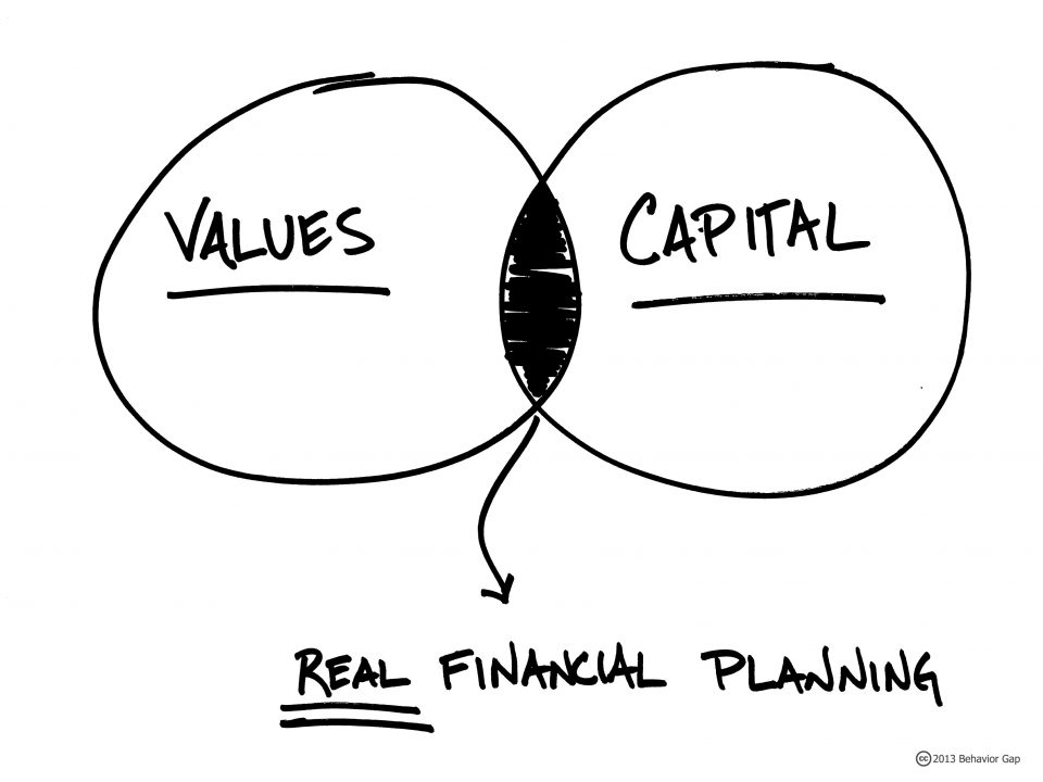Real Financial Life Planning