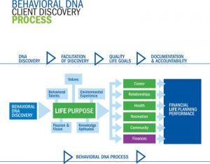 SAG behavioral dna discovery-1-768x600